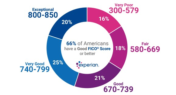 experian credit score chart